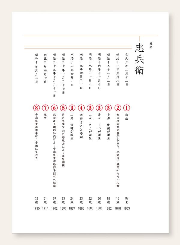 家系譜の記載見本